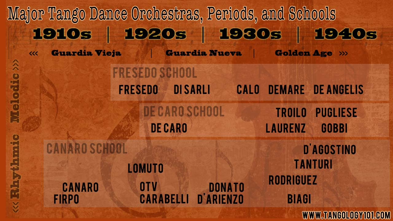 Major Orchestras and Schools of Argentine Tango Music